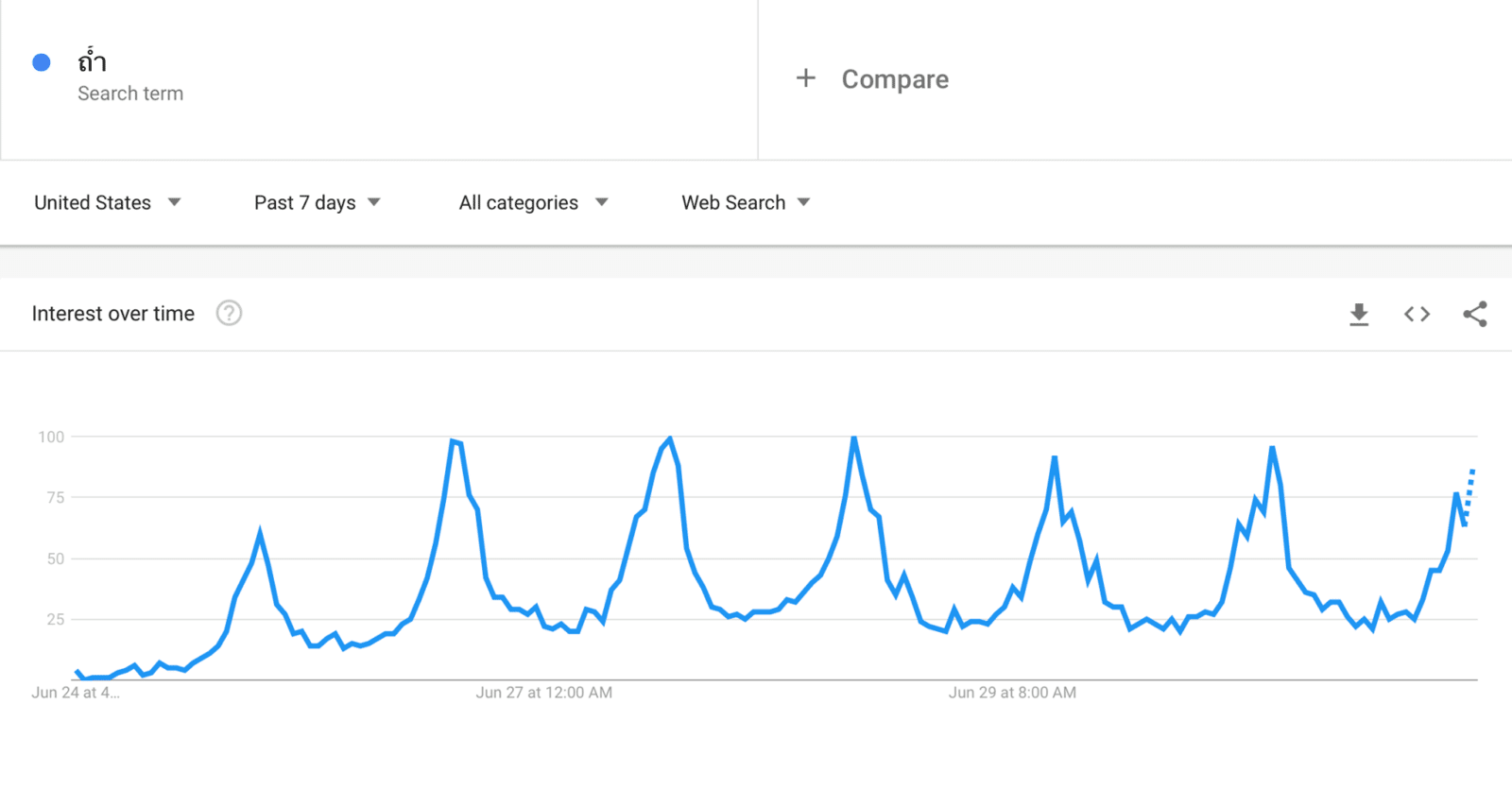 ดูผลและสถิติการค้นหากรณีถ้ำหลวง ผ่าน Google Trend บอกอะไรเรา