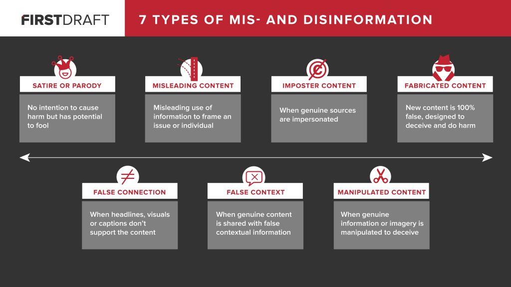 รู้จักกับ Fake News ทั้ง 7 รูปแบบที่เราเจอกันทุกวันบน Facebook, Twitter