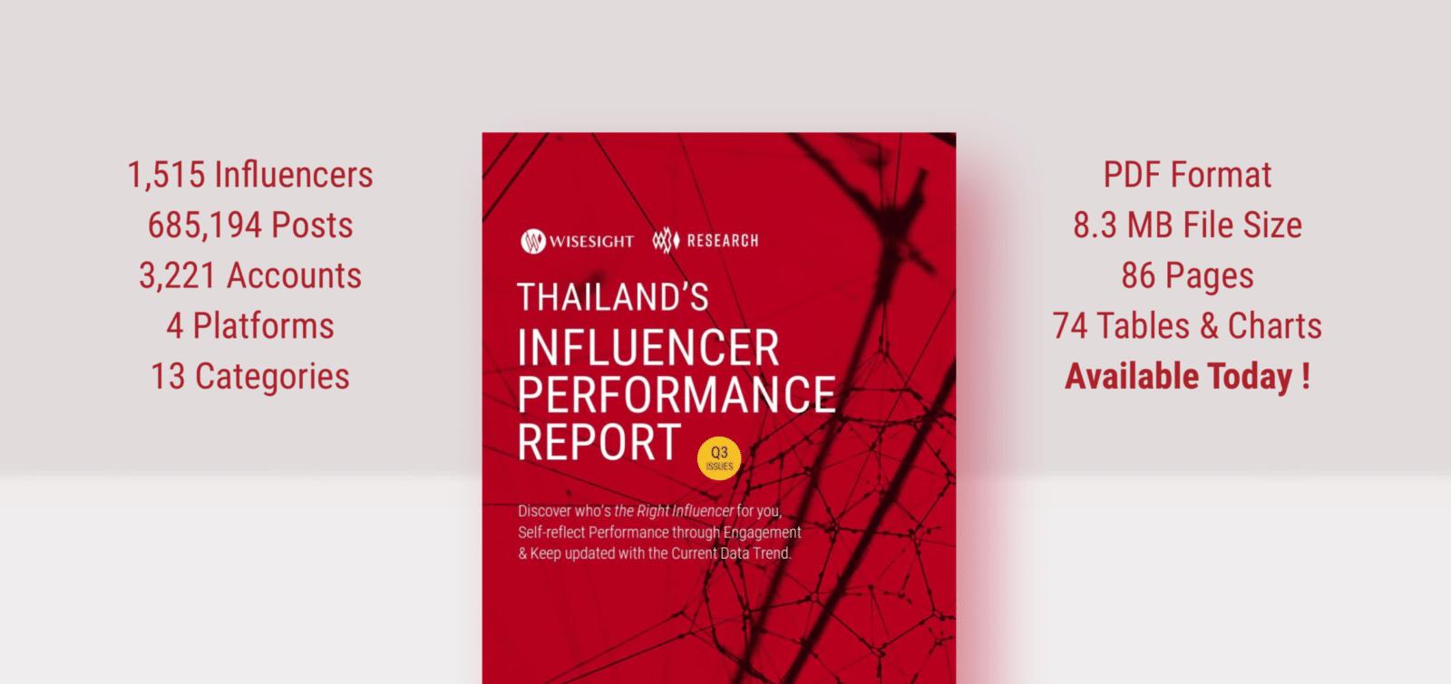 Wisesight  เปิดตัว Influencer Performance Report Q3 รวมทุกข้อมูล เทคนิคเก็บข้อมูลใหม่