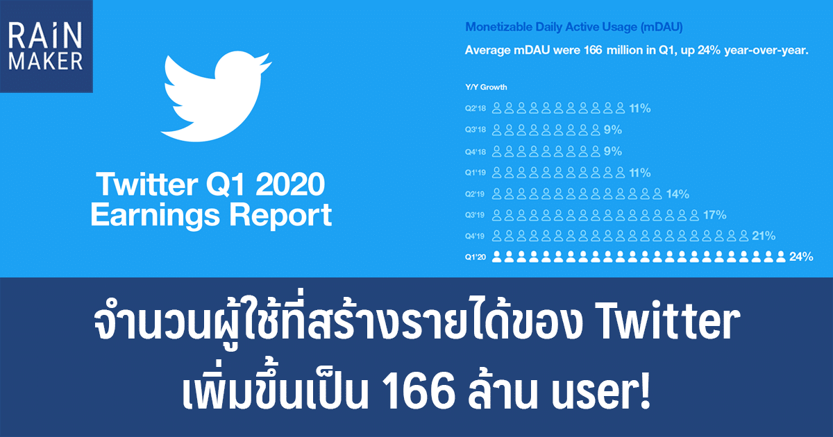จำนวนผู้ใช้ที่สร้างรายได้ของ Twitter เพิ่มขึ้นเป็น 166 ล้าน user!